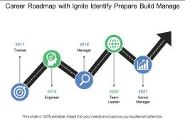 Career Roadmap With Ignite Identify Prepare Build Manage