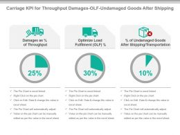 Carriage Kpi For Throughput Damages Olf Undamaged Goods After Shipping Ppt Slide
