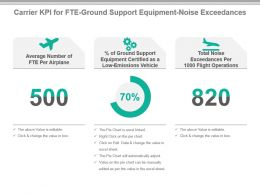 Carrier Kpi For Fte Ground Support Equipment Noise Exceedances Powerpoint Slide