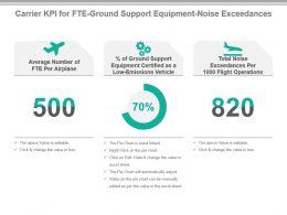 carrier_kpi_for_fte_ground_support_equipment_noise_exceedances_powerpoint_slide_Slide01