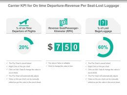 Carrier Kpi For On Time Departure Revenue Per Seat Lost Luggage Ppt Slide