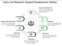 Carry Out Research Support Development Setting Goals Objectives