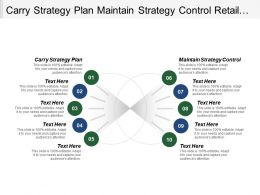 Carry Strategy Plan Maintain Strategy Control Retail Strategy Planning