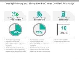 Carrying Kpi For Agreed Delivery Time Free Orders Cost Fuel Per Package Presentation Slide
