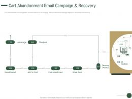 Cart Abandonment Email Campaign And Recovery Email Product Ppt Clipart