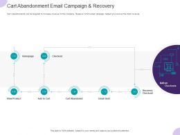 Cart Abandonment Email Campaign And Recovery Ppt Powerpoint Presentation Pictures Gallery