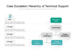 Case Escalation Hierarchy Of Technical Support