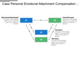 Case Personal Emotional Attachment Compensation Dimensioning