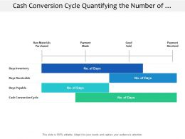 Cash Conversion Cycle Quantifying The Number Of Days In Cash Inflow And Outflow