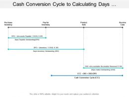 Cash Conversion Cycle To Calculating Days Sales Outstanding