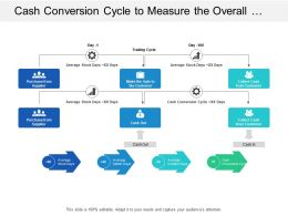 Cash Conversion Cycle To Measure The Overall Number Of Days To Convert Trade