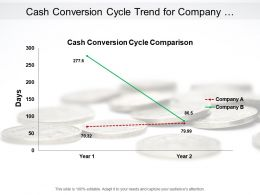 Cash Conversion Cycle Trend For Company Comparison