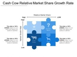 Cash Cow Relative Market Share Growth Rate