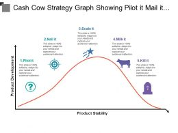 Cash Cow Strategy Graph Showing Pilot It Mail It Scale Milk It Kill It