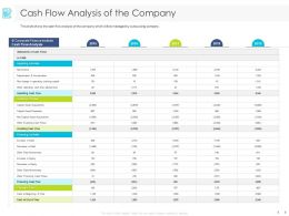 Cash Flow Analysis Of The Company Financing Ppt Powerpoint Presentation File Topics