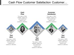 Cash Flow Customer Satisfaction Customer Profitability Staff Satisfaction
