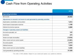 Cash Flow From Operating Activities Inventories Ppt Summary Background Designs