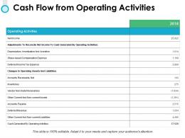 Cash Flow From Operating Activities Ppt Powerpoint Presentation File Backgrounds