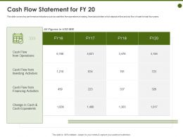 Cash Flow Statement For FY 20 Financing Activities Ppt Powerpoint Presentation Visual Aids