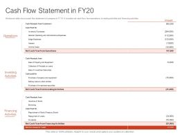 Cash Flow Statement In FY20 Ppt Powerpoint Presentation Visual Aids