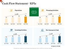 Cash Flow Statement KPIs Inorganic Growth Management Ppt Background