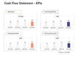 Cash Flow Statement Kpis Investigation For Investment Ppt Powerpoint Presentation Layouts Samples