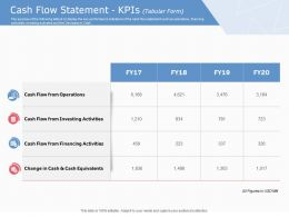 Cash Flow Statement KPIS Operations Ppt Infographic Template Skills