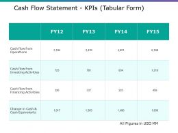 Cash Flow Statement Kpis Ppt Gallery Topics