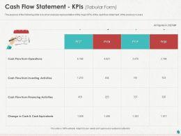 Cash Flow Statement KPIs Ppt Powerpoint Presentation Slides Template
