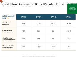 Cash Flow Statement KPIs Tabular Form Inorganic Growth Management Ppt Structure