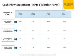 Cash Flow Statement Kpis Tabular Form Inorganic Growth Ppt Powerpoint Images