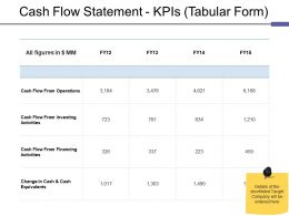 Cash Flow Statement Kpis Tabular Form Ppt Model