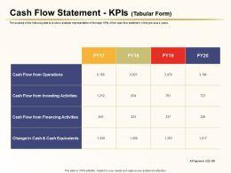 Cash Flow Statement Kpis Tabular Investing Activities Ppt Portfolio