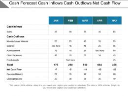 Cash Forecast Cash Inflows Cash Outflows Net Cash Flow