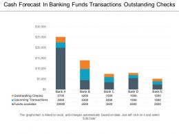 Cash Forecast In Banking Funds Transactions Outstanding Checks
