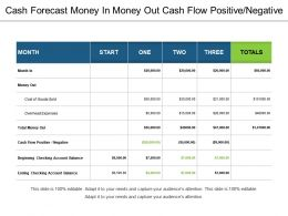 Cash Forecast Money In Money Out Cash Flow Positive Negative