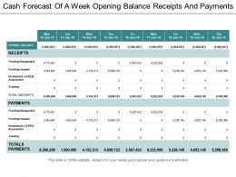 Cash Forecast Of A Week Opening Balance Receipts And Payments