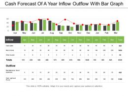 Cash Forecast Of A Year Inflow Outflow With Bar Graph