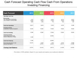 Cash Forecast Operating Cash Flow Cash From Operations Investing Financing