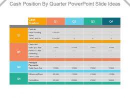 Cash Position By Quarter Powerpoint Slide Ideas