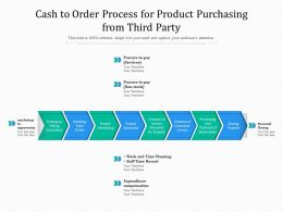 Cash To Order Process For Product Purchasing From Third Party