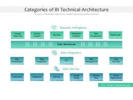 Categories Of BI Technical Architecture