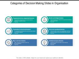 Categories Of Decision Making Slides In Organisation