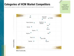 Categories Of HCM Market Competitors Sum Ppt Powerpoint Presentation Layouts Template