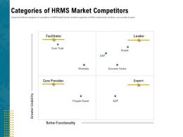 Categories Of HRMS Market Competitors Fluent Ppt Powerpoint Presentation Infographics Grid