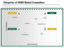 Categories Of HRMS Market Competitors People Fluent Ppt Powerpoint Presentation Gallery
