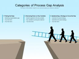 Categories Of Process Gap Analysis