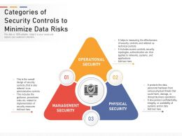 Categories Of Security Controls To Minimize Data Risks