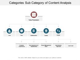 Categories Sub Category Of Content Analysis