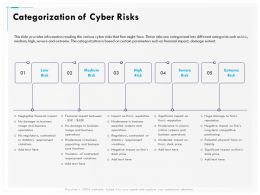 Categorization Of Cyber Risks Medium Ppt Gallery